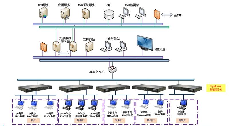 旋思科技企业能源管理系统解决方案
